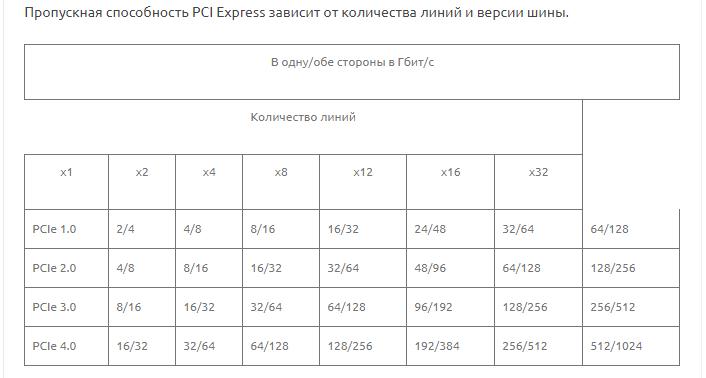 Пропускная способность PCI Express