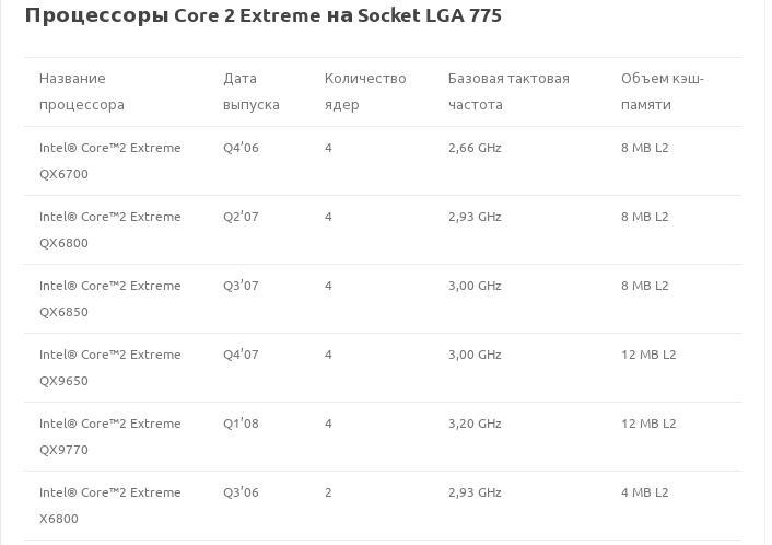 Процессоры Core 2 Extreme на Socket LGA 775