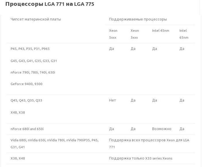 Процессоры LGA 771 на LGA 775