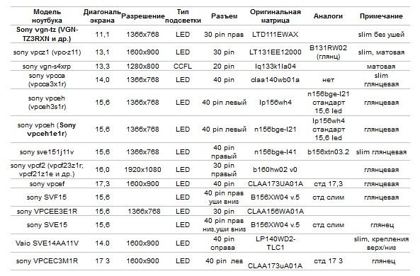 Матрицы для ноутбуков Сони - модели, характеристики, аналоги