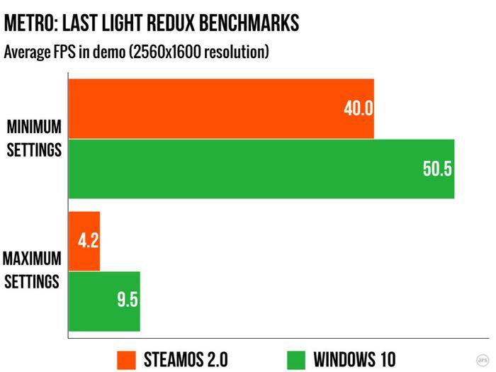 Arstechnica сравнили производительность игр в Windows 10 и SteamOS