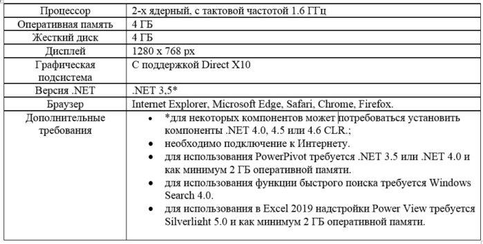 Excel 19: обзор обновления Microsoft Office 2019 - возможности Excel