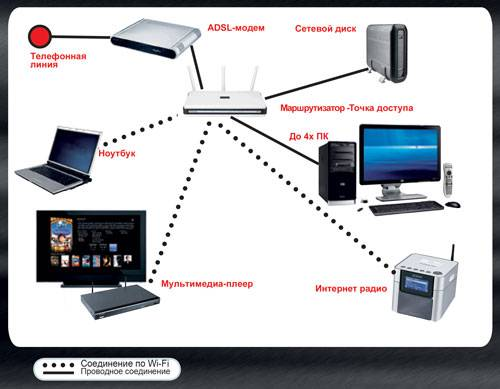 Инструкция - настройка локальной сети через роутер в Windows 7 и Windows 8