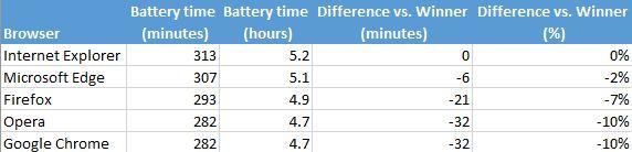 Какой браузер является наиболее энергоэффективным в Windows 10?