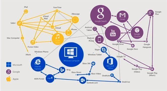 Microsoft рассказала, как она будет зарабатывать деньги, раздавая бесплатное ПО