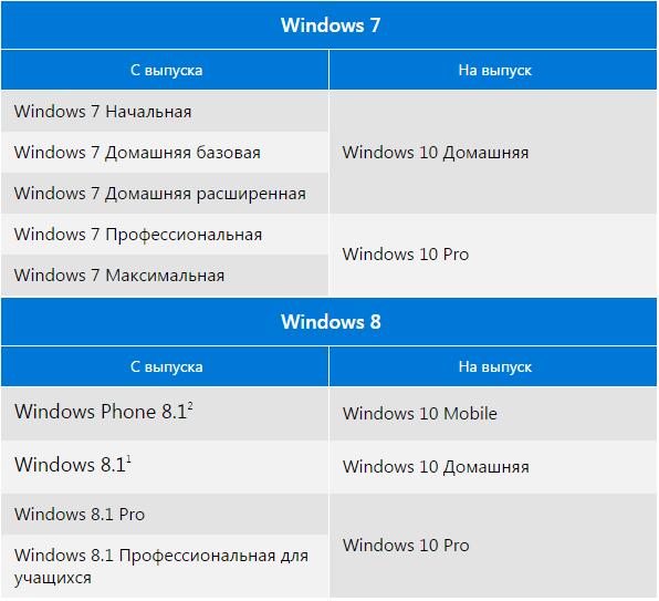 Не пришло обновление до windows 10: методы решения проблемы