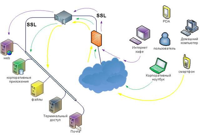 Обзор программа для удаленного доступа к компьютеру