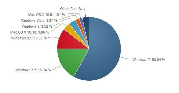 Популярность Windows 7 продолжает расти