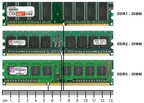 Принцип работы, типы и характеристики оперативной памяти