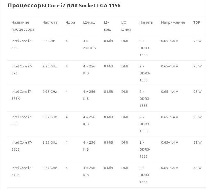 Процессоры Core i7 для Socket LGA 1156