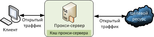 Прокси: что это и зачем скрывать ip-адрес через прокси-сервер в сети