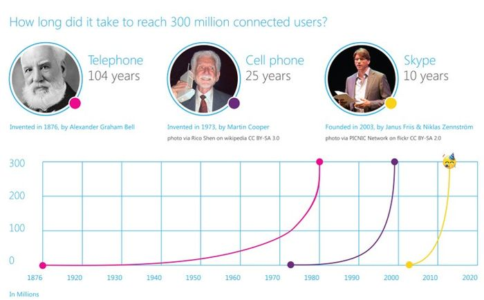Skype исполнилось 10 лет. Сервис разрабатывает технологию для 3D-видеочата