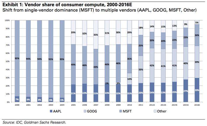 У Microsoft лишь 20-процентная доля на рынке операционных систем