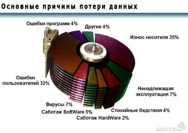 Восстановление данных с DVD и CD дисков