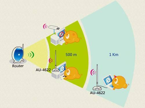 Wi Fi адаптер для телевизора HDMI или USB