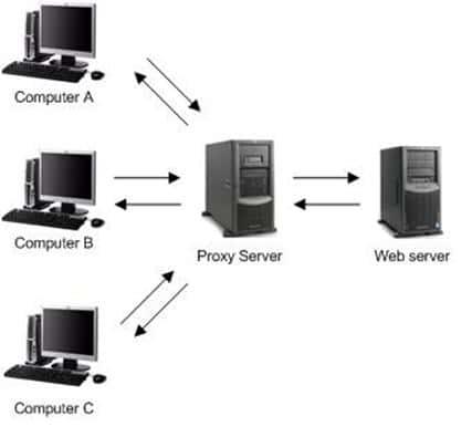 Что такое прокси, прокси-сервер