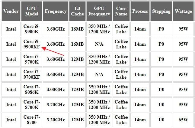 Сокет 1151: какие процессоры подходят