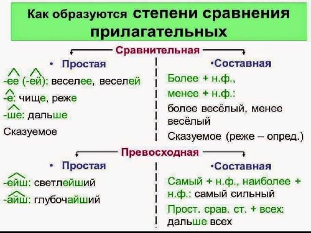 Разбор прилагательного как части речи